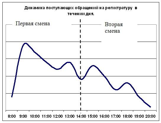 Городские поликлиника 2 белгород